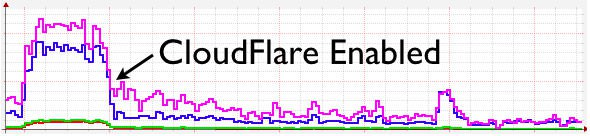 CloudFlare Enabled